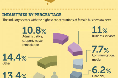 Women Small Business Owners - America's New Job Creators Infographic