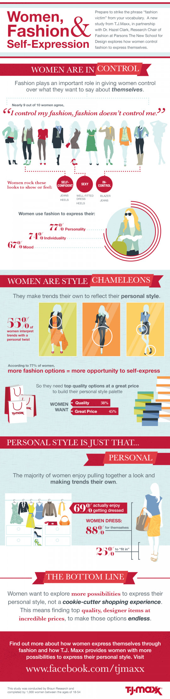 Women, Style, & Self-Expression