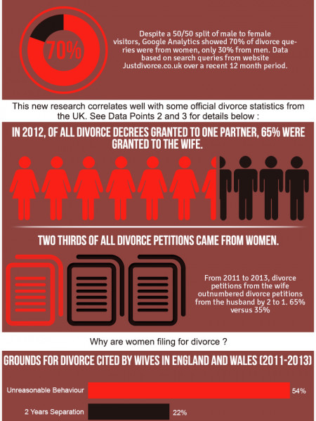 Women want divorce much more than men our study reveals Infographic