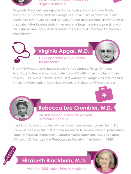 Women Who Made History in Medicine Infographic