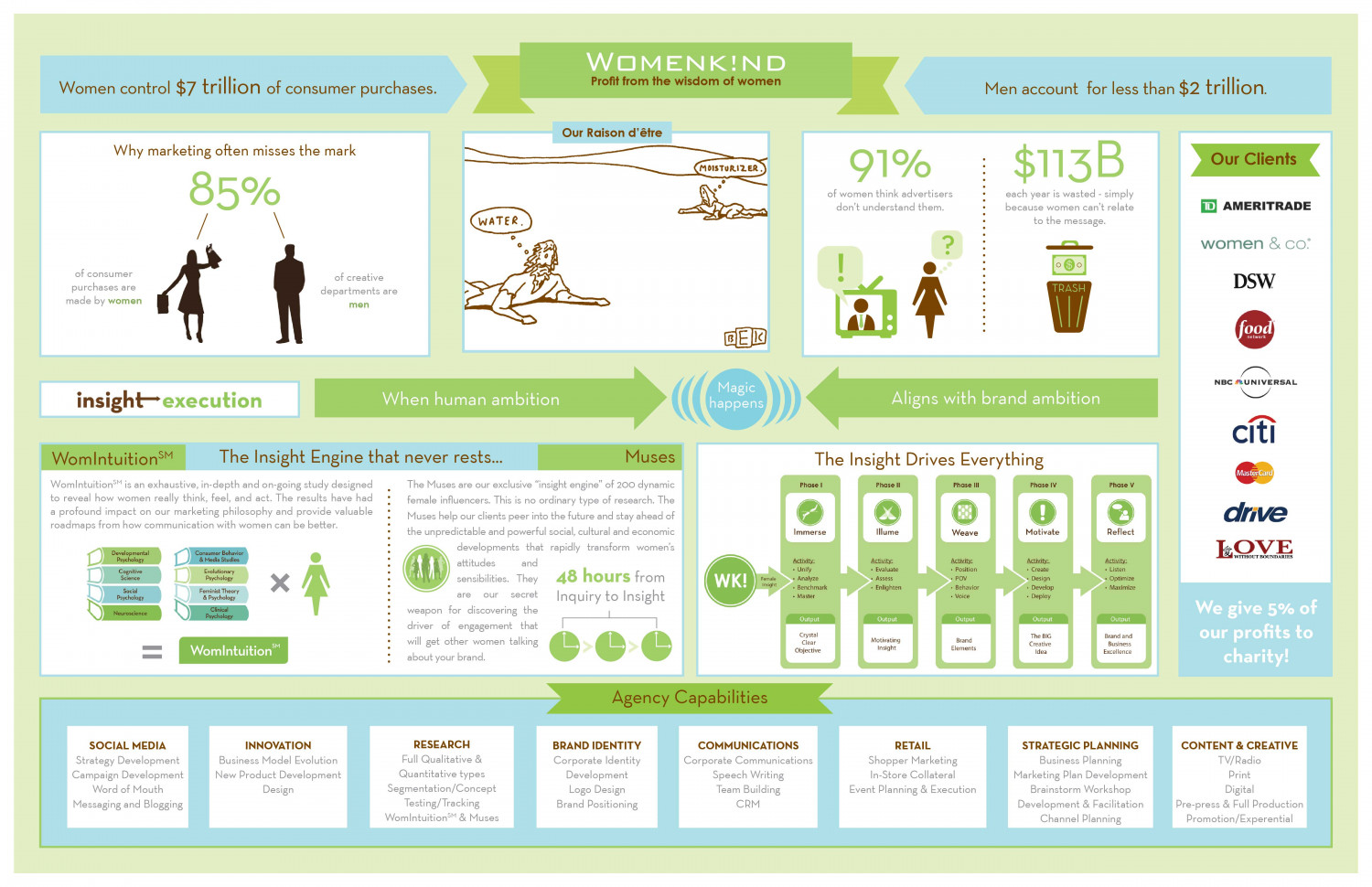 Womenkind Infographic