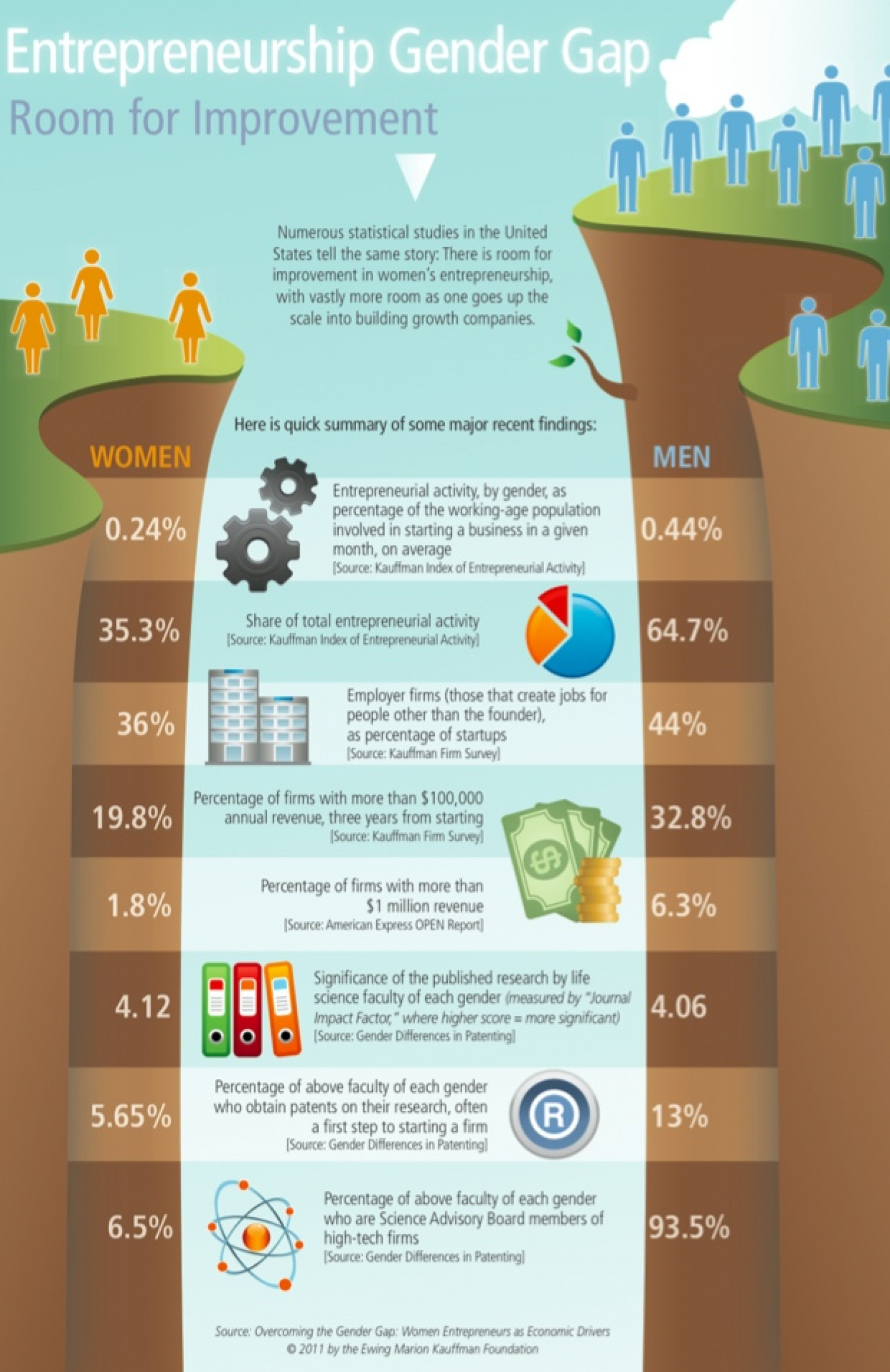 Women-Led Startups Are The Key To New Job Creation Infographic