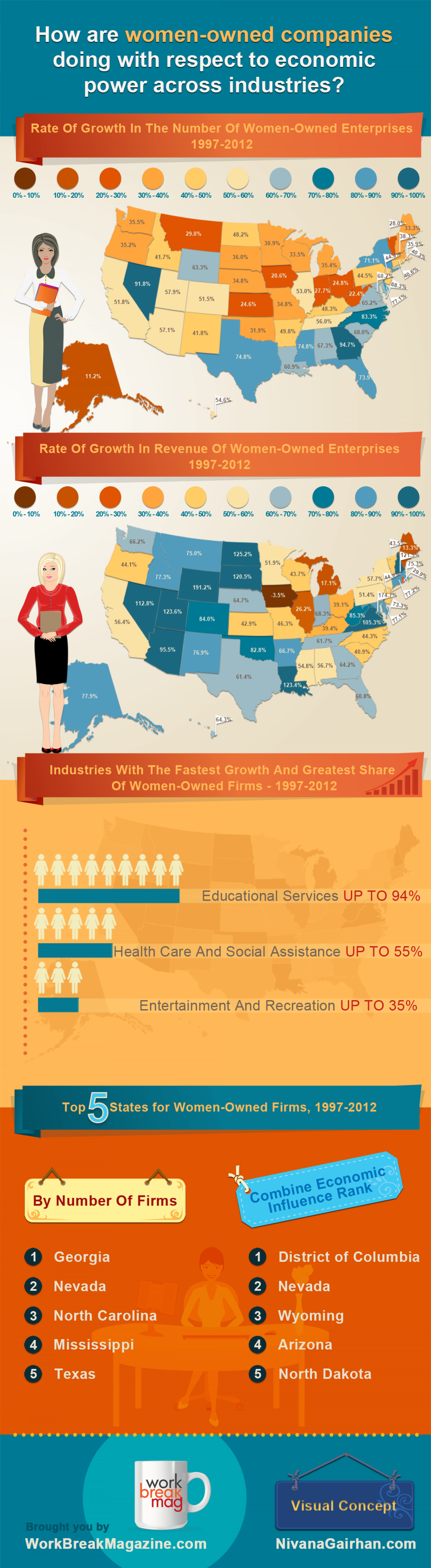 Women-Owned Businesses Report Infographic