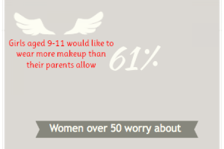 Women's beauty truths in salon and out  Infographic