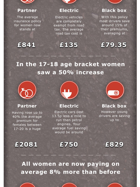 Women's Car Insurance - How to Tackle Rising Costs Infographic