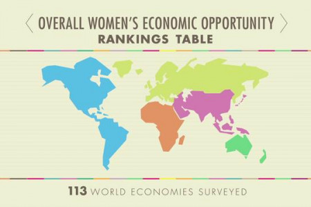Women's Economic Opportunity Infographic