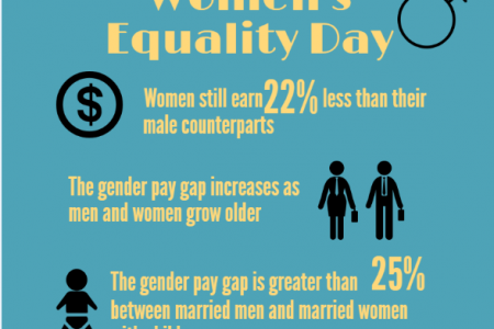 Women's Equality Day Infographic