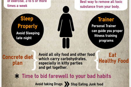 Women's Fitness - How to maintain Body Fit Infographic