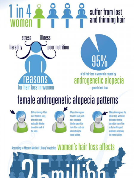 Womens Hair Loss Statistics Infographic