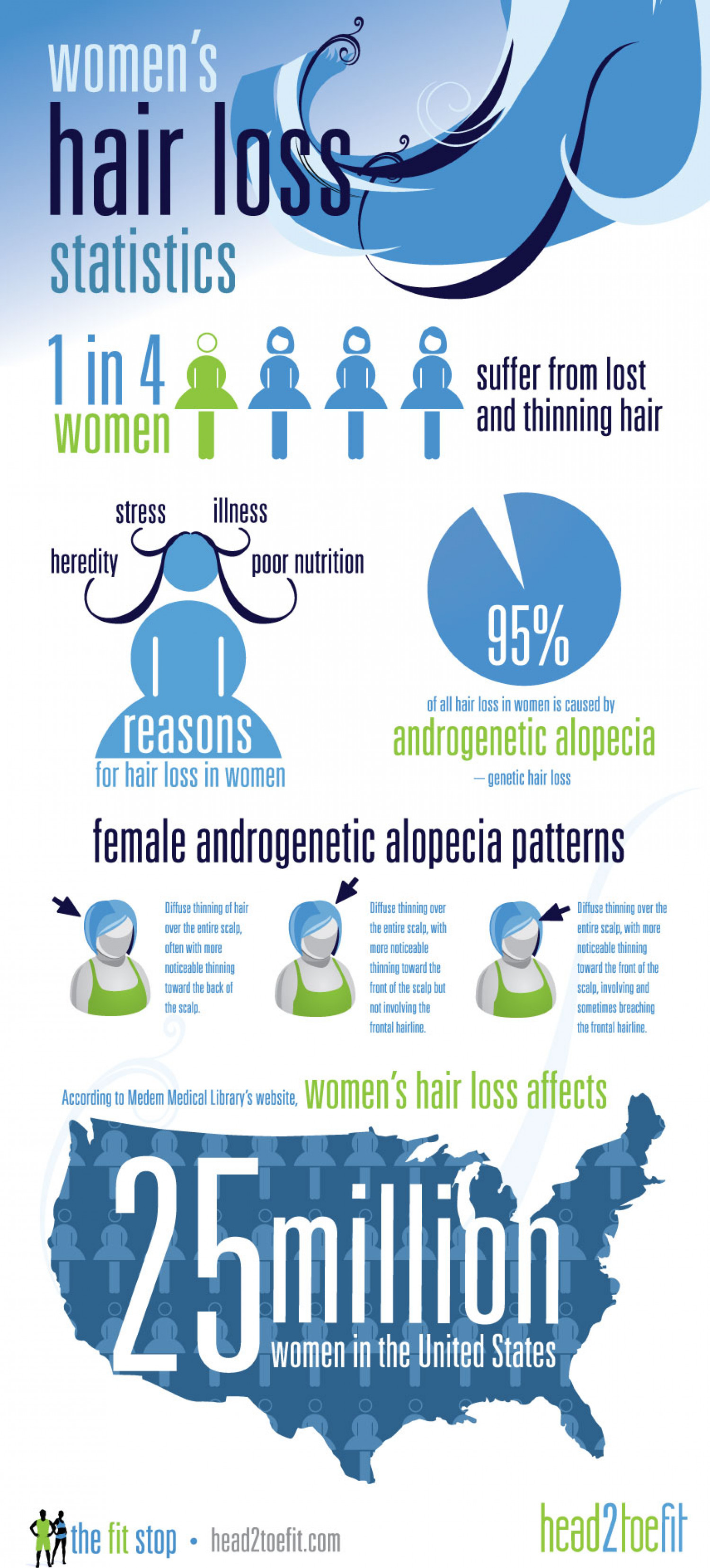 Womens Hair Loss Stats Infographic
