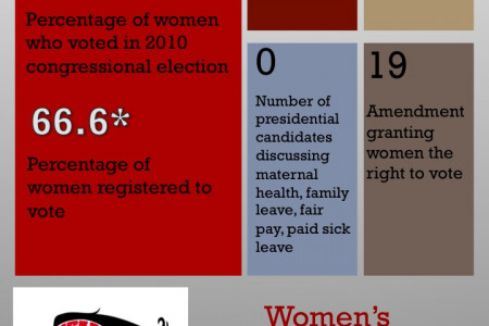 Women's History Month: Let's Make History Infographic