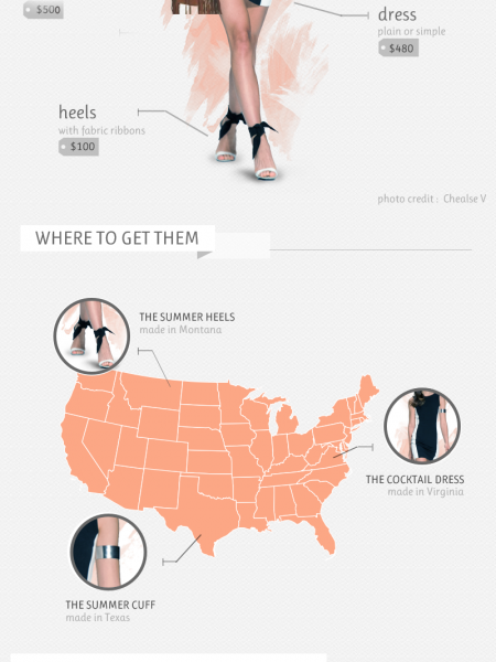 WOMEN'S MOST TRENDY OUTFITS FOR SUMMER PARTY IN 2016 Infographic