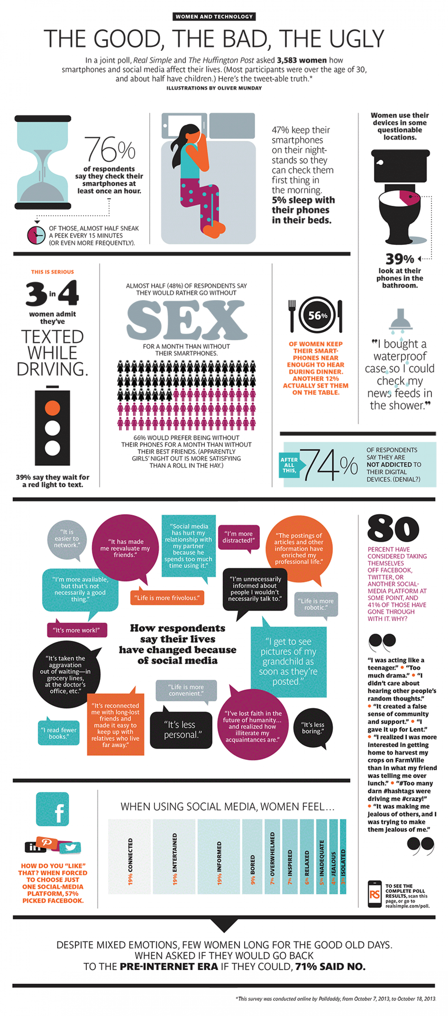 Women's Relationship with Technology Infographic