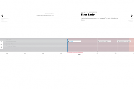 Womens History Around the World Timeline Infographic