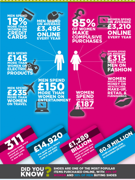 Wonga: Battle of the Sexes Infographic