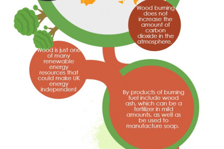 Wood & Wood Fuel: Facts, Benefits, By-products Infographic