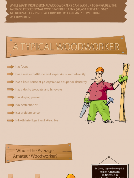 Woodworkers  Infographic