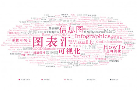 图表汇的文字云(Word cloud) Infographic