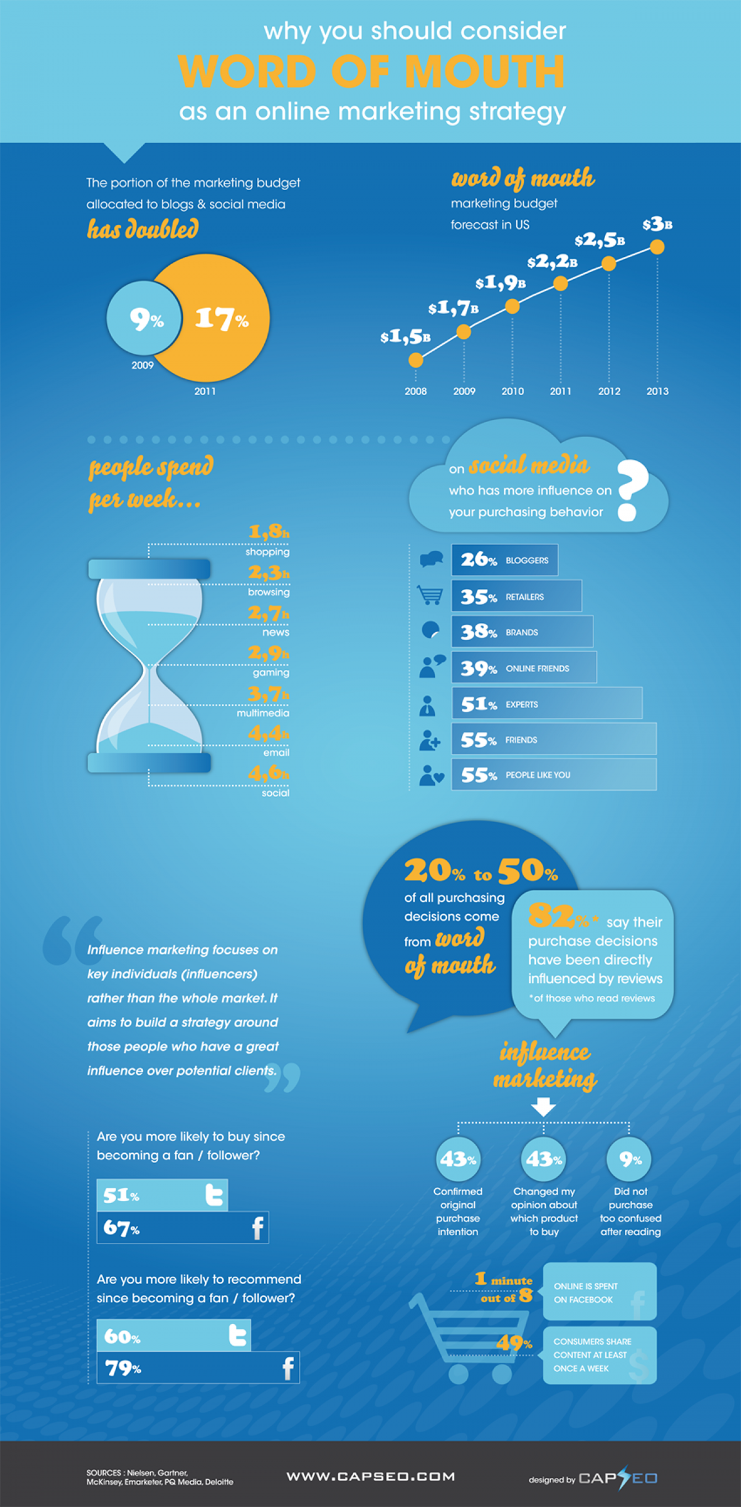 Word of Mouth & Influence Marketing Infographic