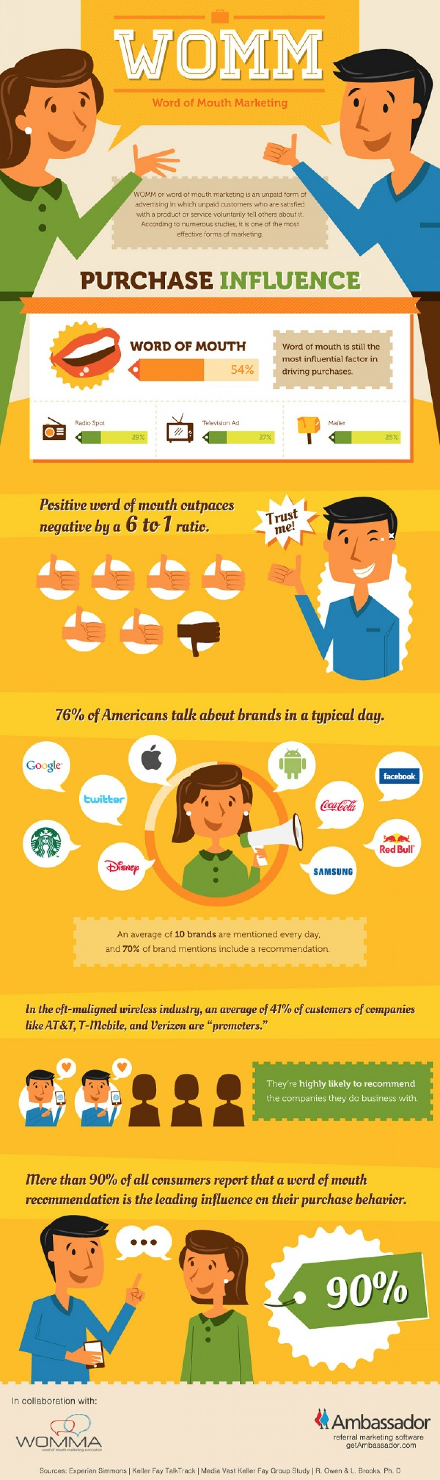 Word of Mouth Marketing Infographic