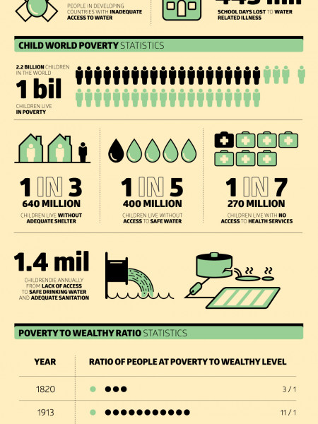 World Poverty Statistics Infographic