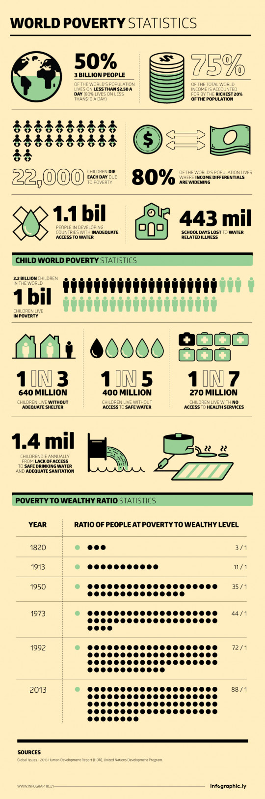 Word Poverty Statistics