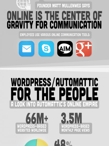 WordPress Automattic: Virtual Corporate Culture Infographic