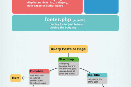 WordPress: Anatomy of a theme Infographic