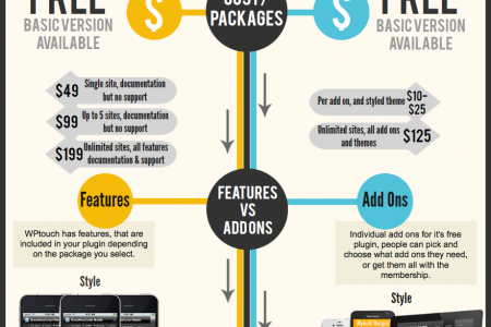 WordPress Goes Mobile Infographic