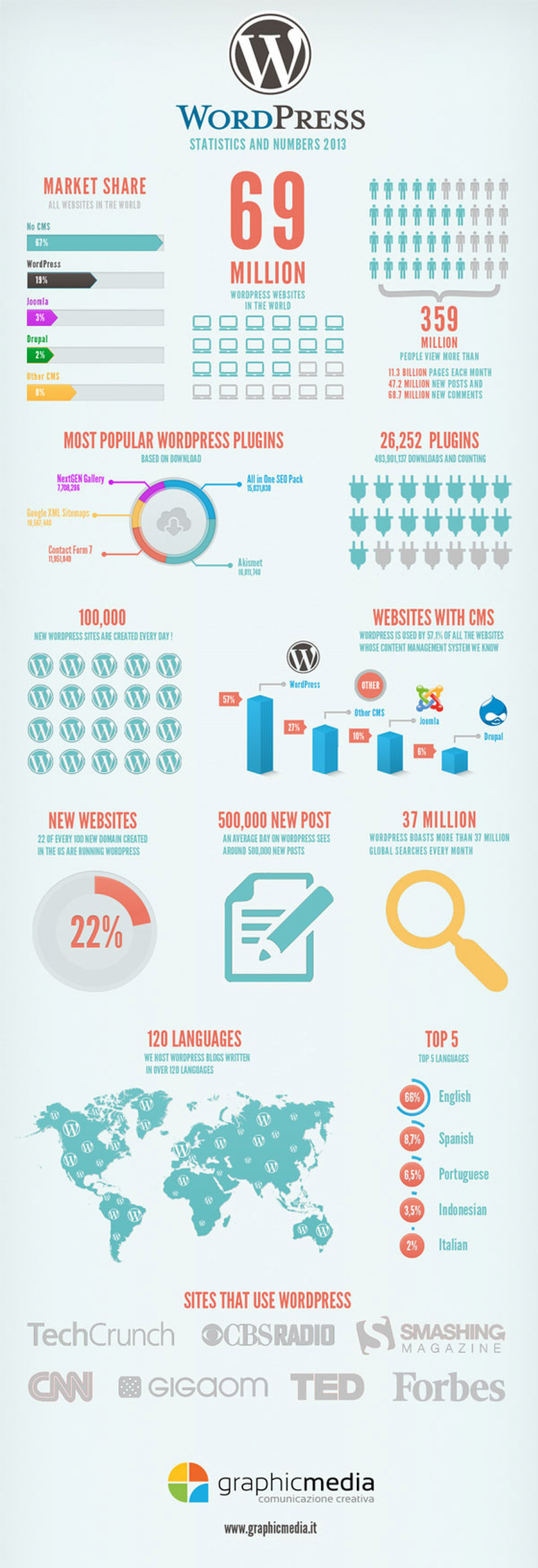 Wordpress Statistics and Numbers 2013 Infographic