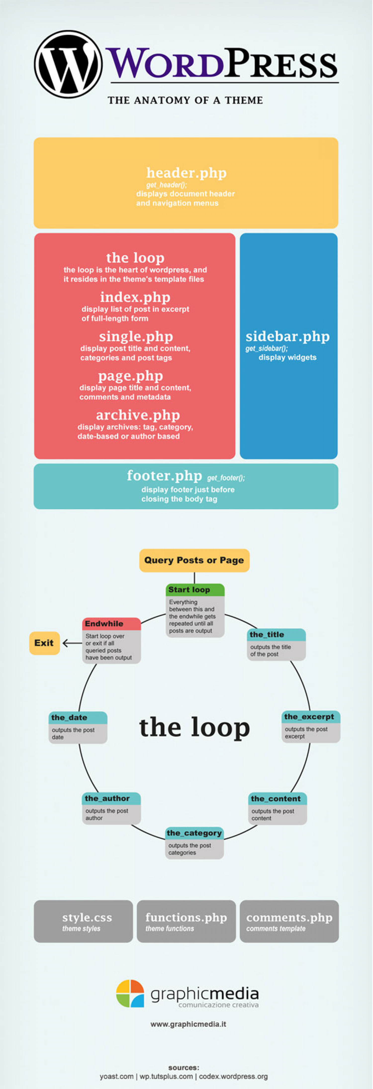 WordPress theme anatomy Infographic