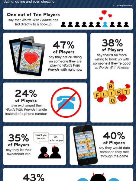 Words With Friends Infographic