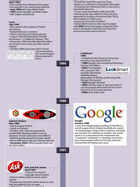 Wordstream - History of Search  Infographic