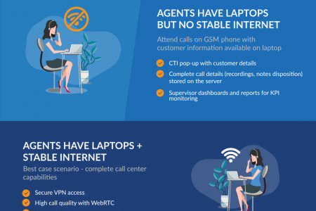 Work From Home Ready Solution for Business Continuity Infographic