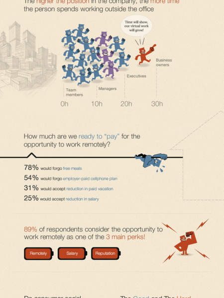 Work, Home Or Work From Home? Infographic