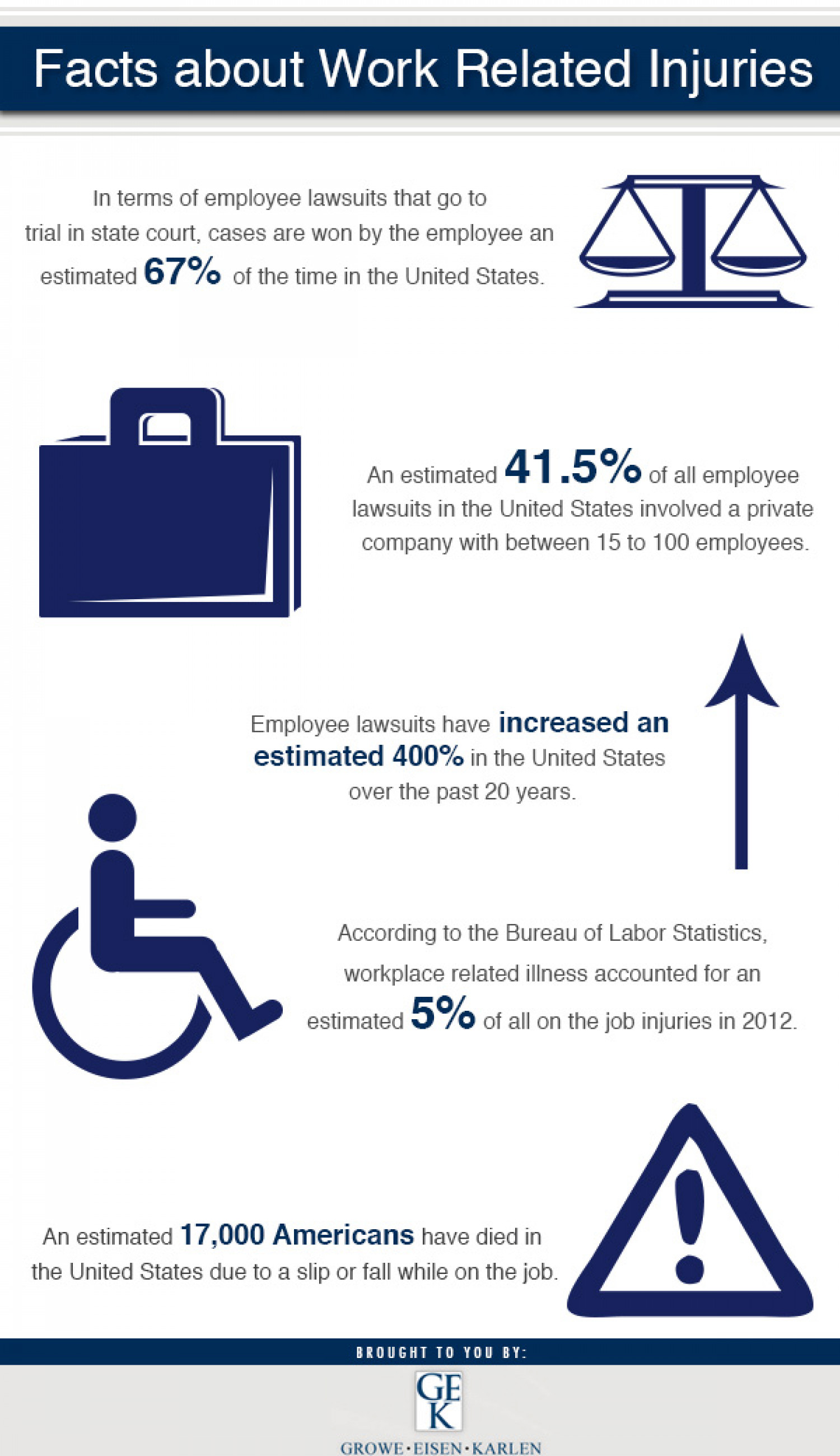 Facts About Work Related Injuries Infographic