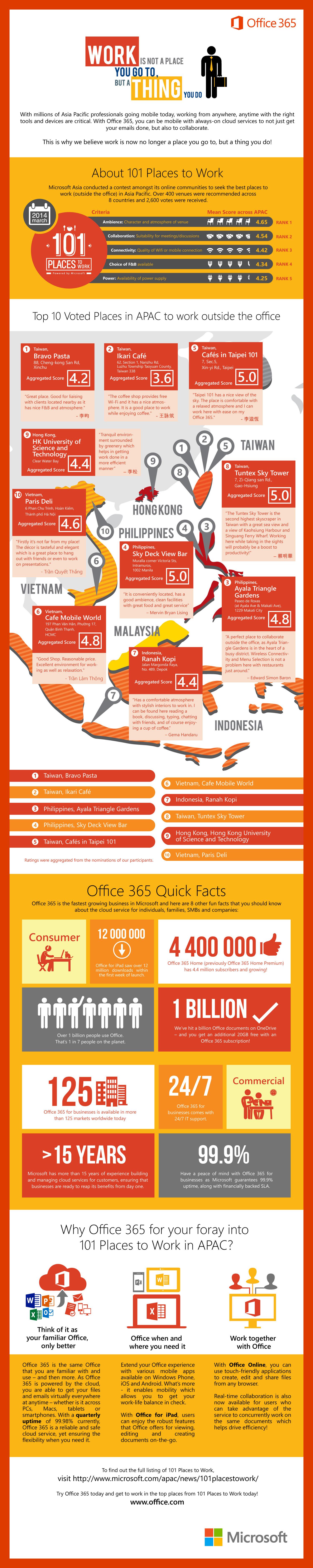 Work is Not a Place You Go to, But a Thing You do Infographic