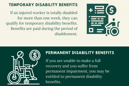worker compensation Infographic