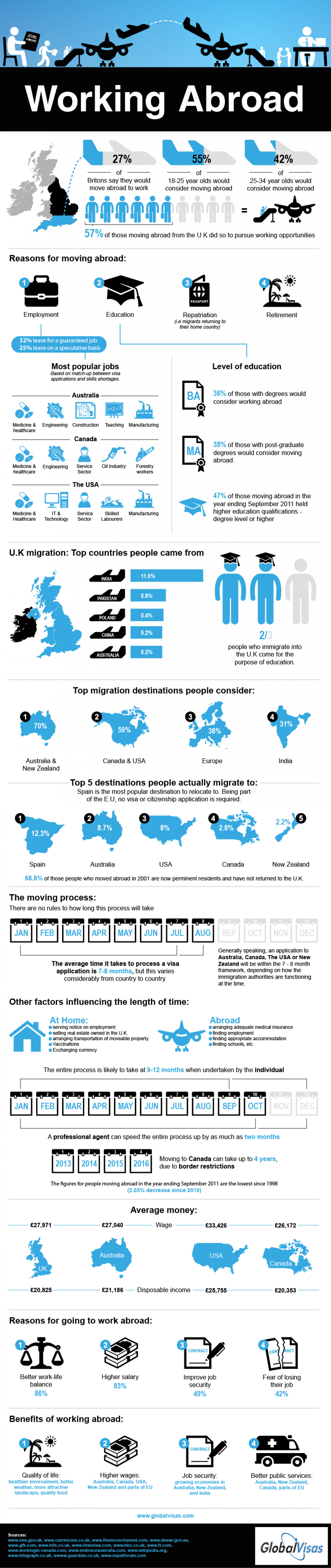 Working Abroad: Benefits and Destinations for Migrant Workers Infographic