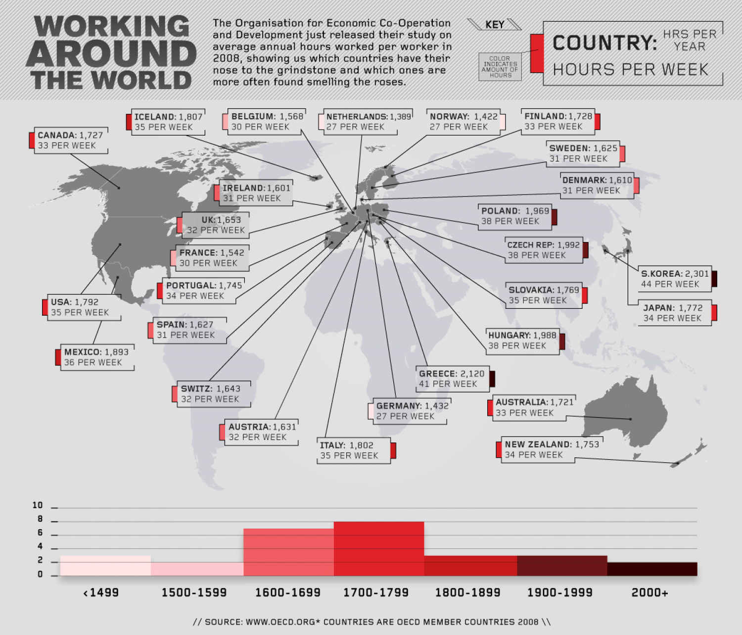Working Around the World Infographic