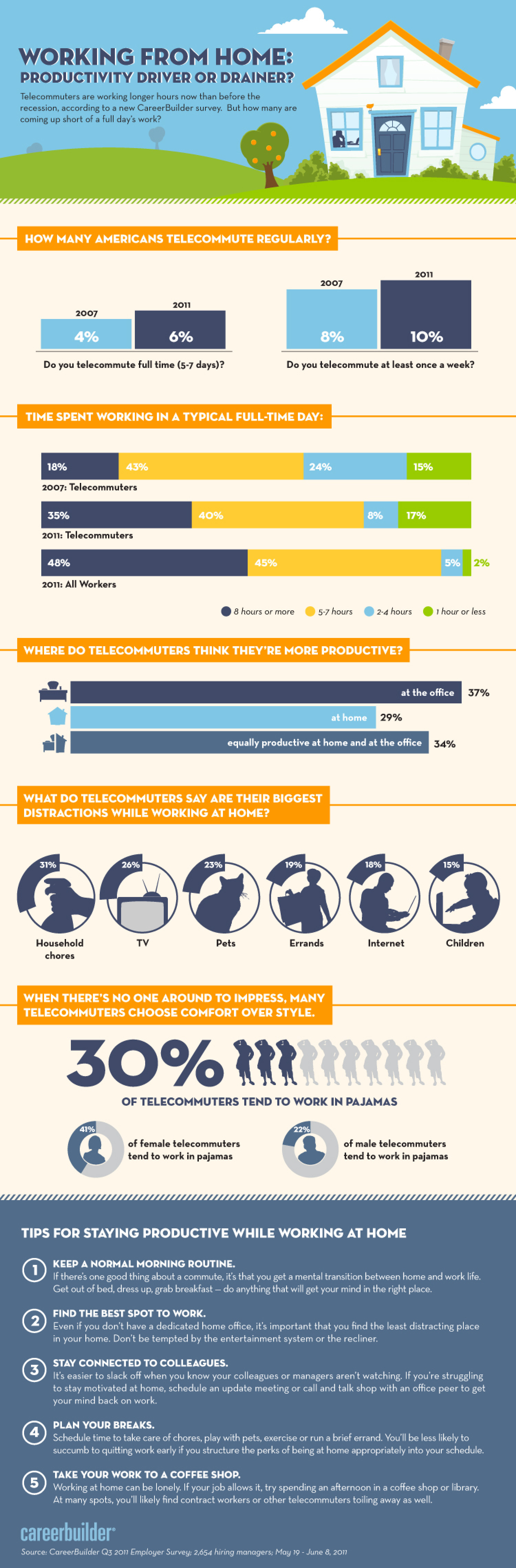 Working From Home: Productivity Driver or Drainer? Infographic