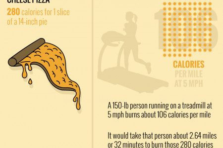 Working Off What You Eat Infographic