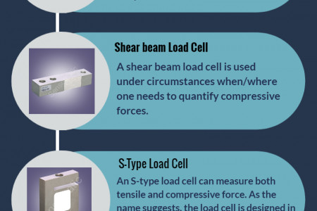 Working Principles of Different Load Cell Variants Infographic