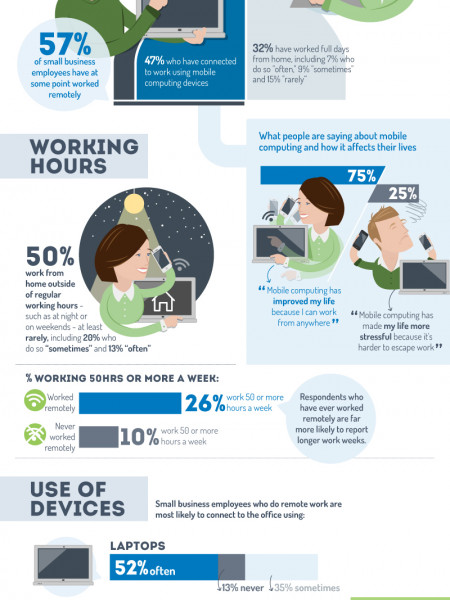 Working Remotely: Mobility Makes Most Happier Infographic