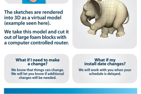 Working with IDS - Kids Dental Themeing Infographic