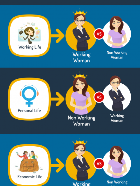 Working Women Vs Non Working Women Infographic