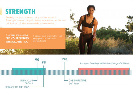 Workout Music As Important As The Workout Infographic