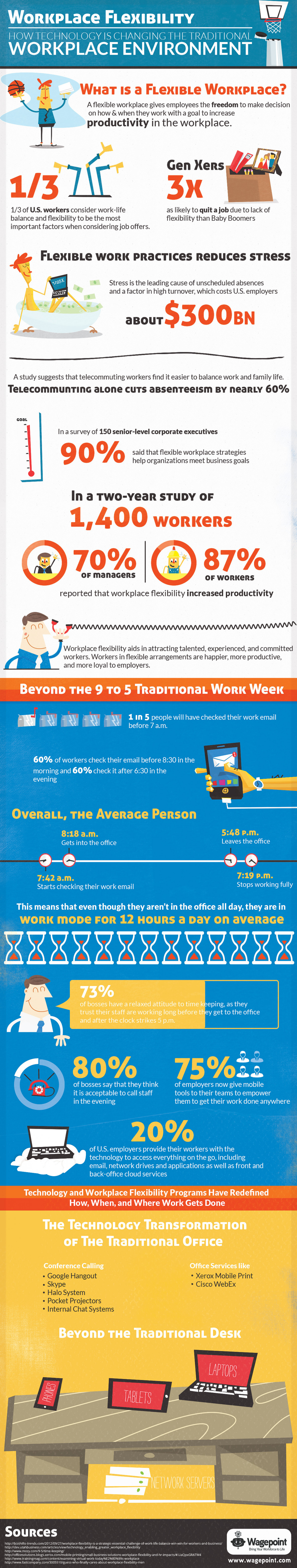 Workplace Flexibility  Infographic
