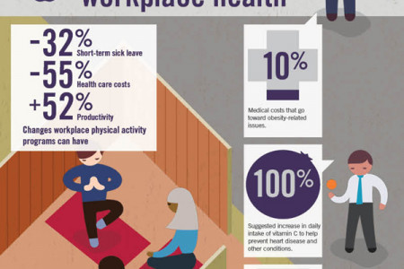 Workplace Wellness: Clocking In & Shaping Up Infographic