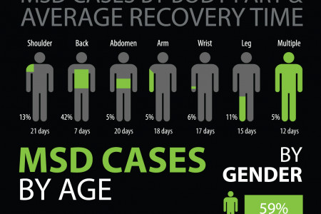 Work-Related Musculoskeletal Disorders (MSD): Awareness Leading To Prevention Infographic